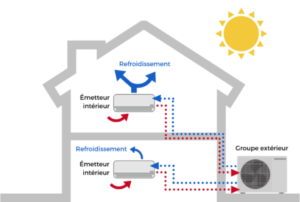 Schéma aérothermie air-air