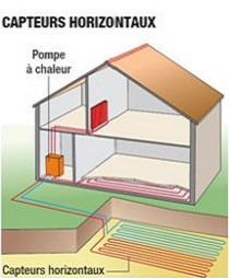 Schéma géothermie horizontale