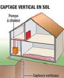 Schéma géothermie verticale
